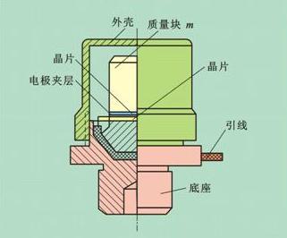 压电式加速度传感器结构示意图