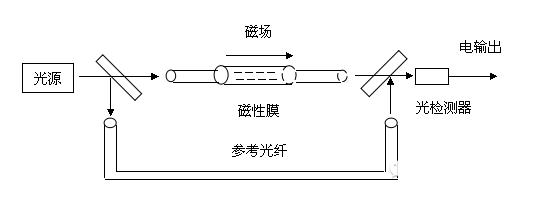 电路 电路图 电子 原理图 538_197