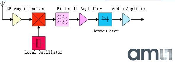 1,ads仿真滤波器理论仿真出的s21与s11幅频特性如下图 实际测试出来